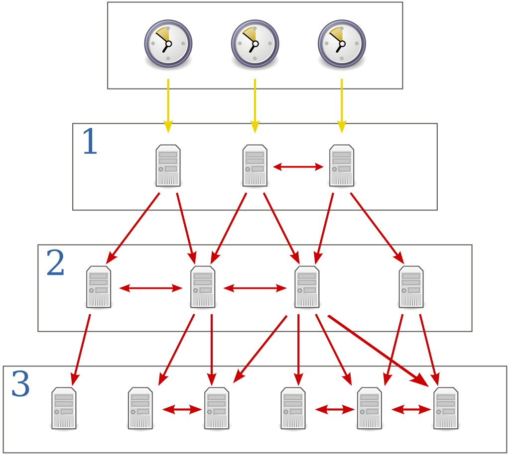 SNTP Simple Network Time  Protocol