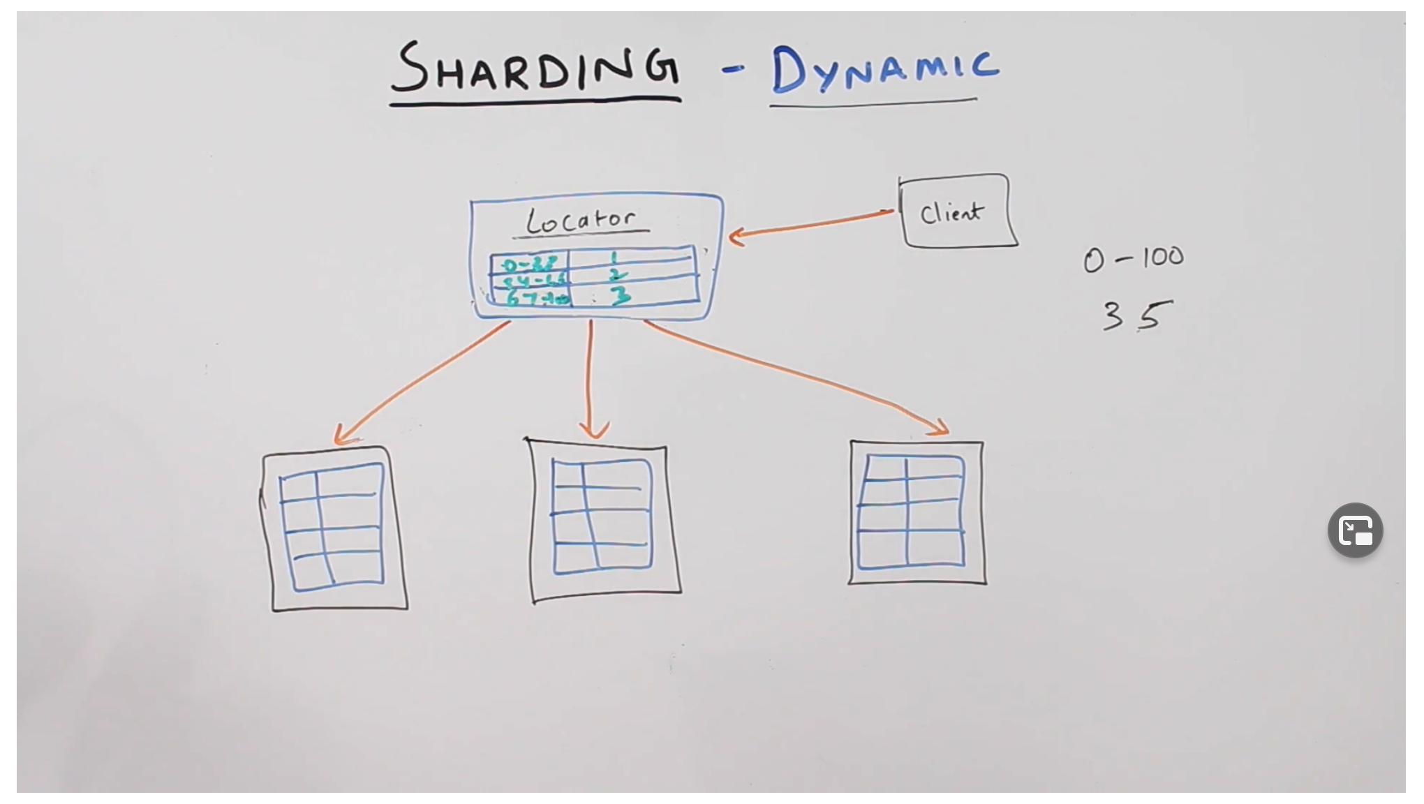 Dynamic Sharding