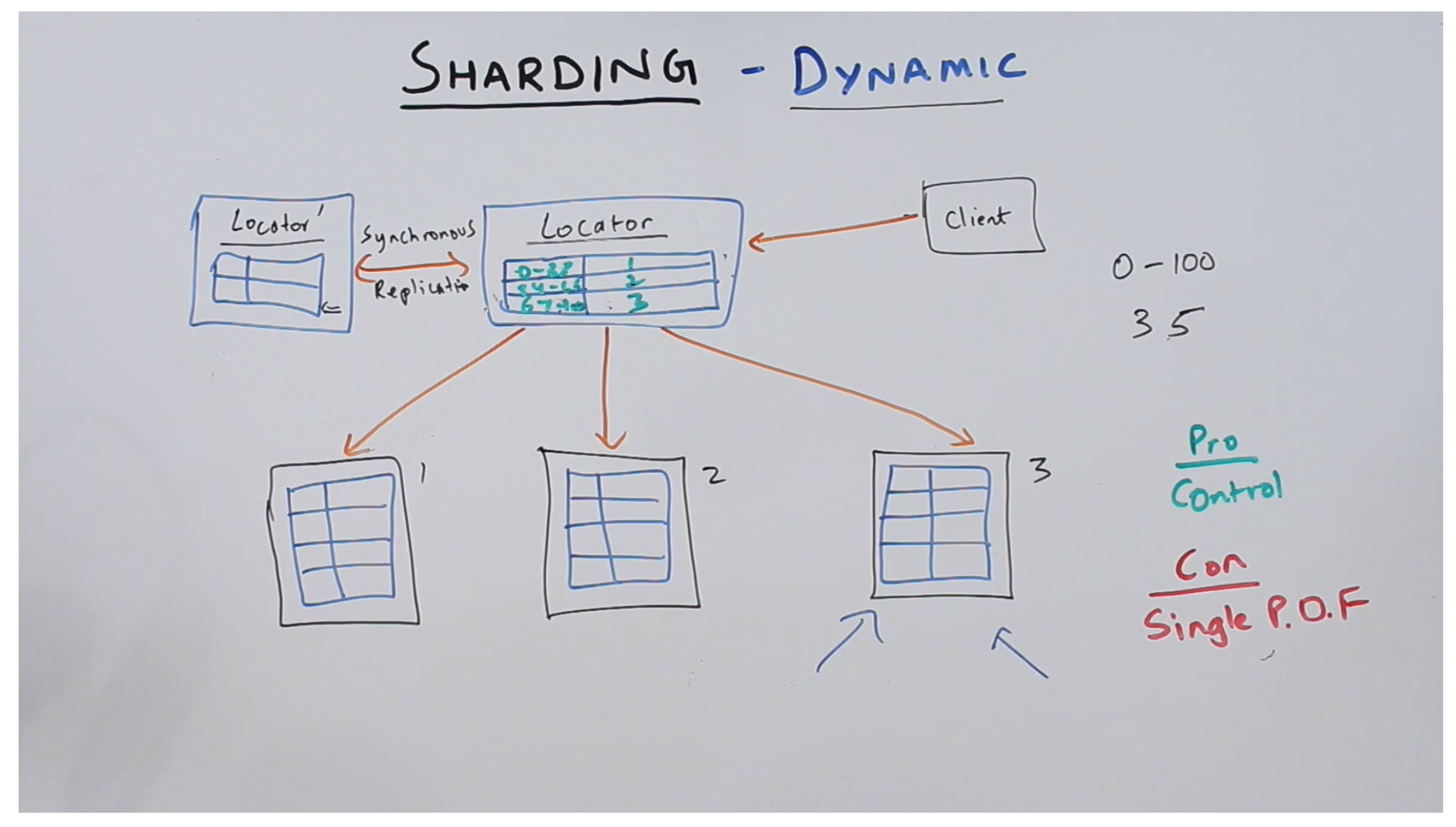 Dynamic Sharding locator