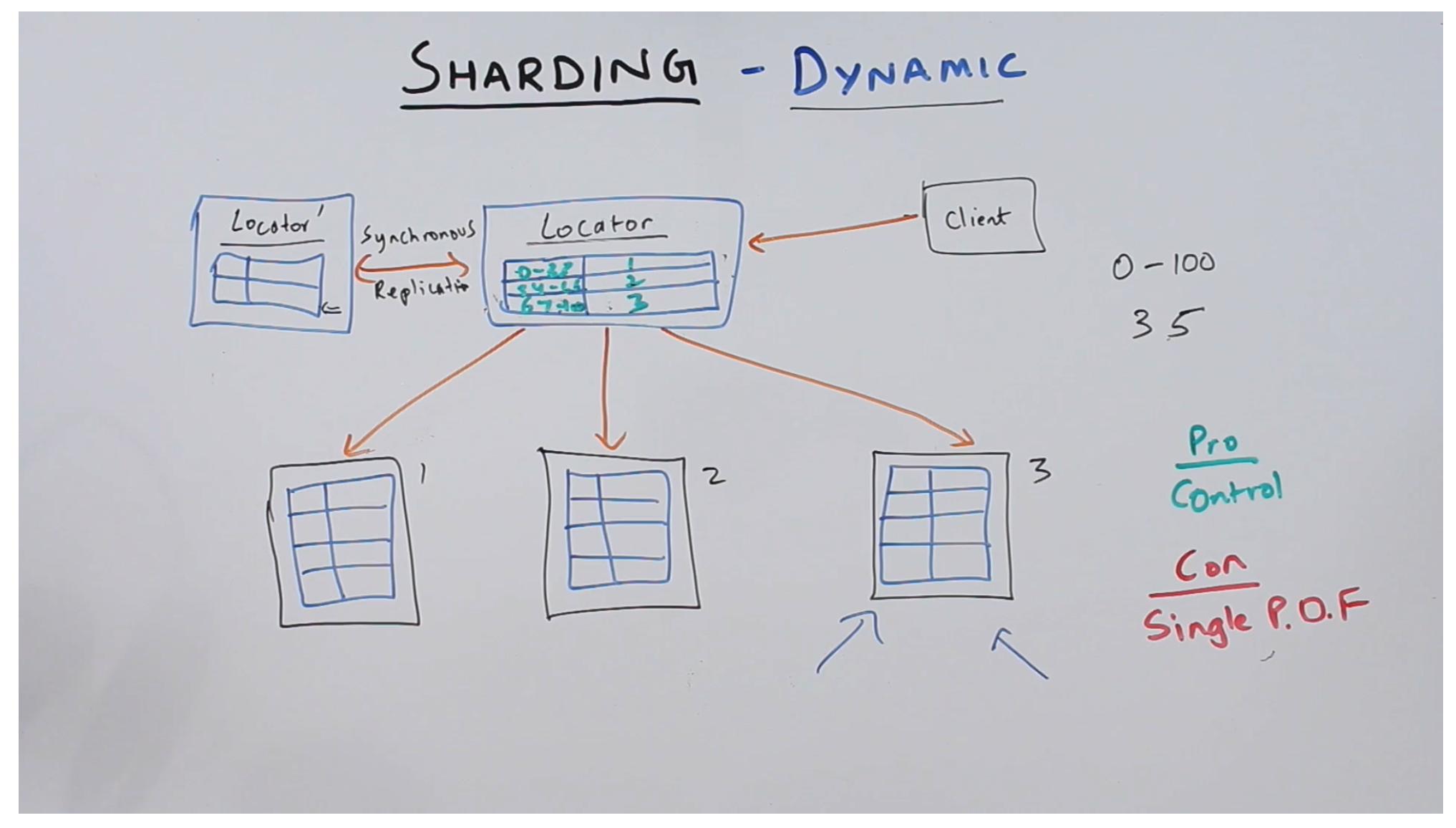 Dynamic Sharding locator