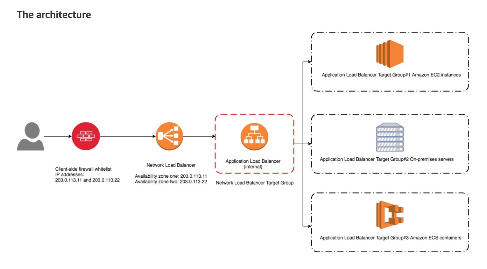 Stateful App Servers