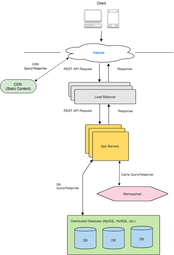 System Design TinyURL
